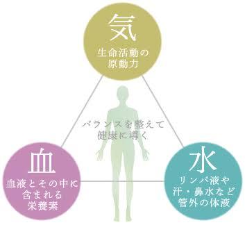 気・血・水の関係